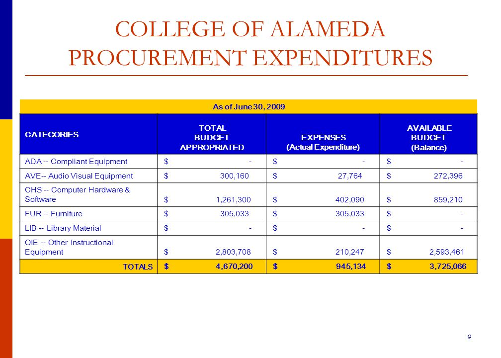 10 LANEY COLLEGE PROCUREMENT EXPENDITURES As of June 30, 2009 CATEGORIES TOTAL BUDGET APPROPRIATED EXPENSES (Actual Expenditure) AVAILABLE BUDGET (Balance) ADA -- Compliant Equipment $ 86,288 $ 21,092 $ 65,196 AVE-- Audio Visual Equipment $ 253,894 $ 12,512 $ 241,382 CHS -- Computer Hardware & Software $ 2,612,444 $ 1,988,118 $ 624,326 FUR -- Furniture $ 2,716,496 $ 573,762 $ 2,142,734 LIB -- Library Material $ 140,137 $ 55,028 $ 85,109 OIE -- Other Instructional Equipment $ 2,349,775 $ 1,681,822 $ 667,953 TOTALS $ 8,159,033 $ 4,332,334 $ 3,826,699