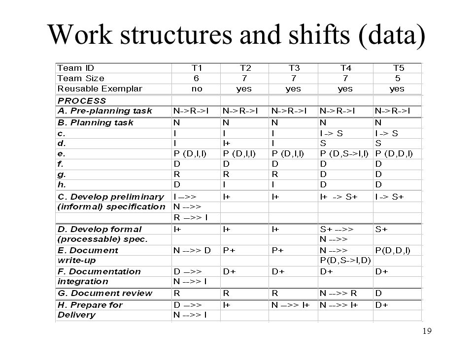 19 Work structures and shifts (data)‏