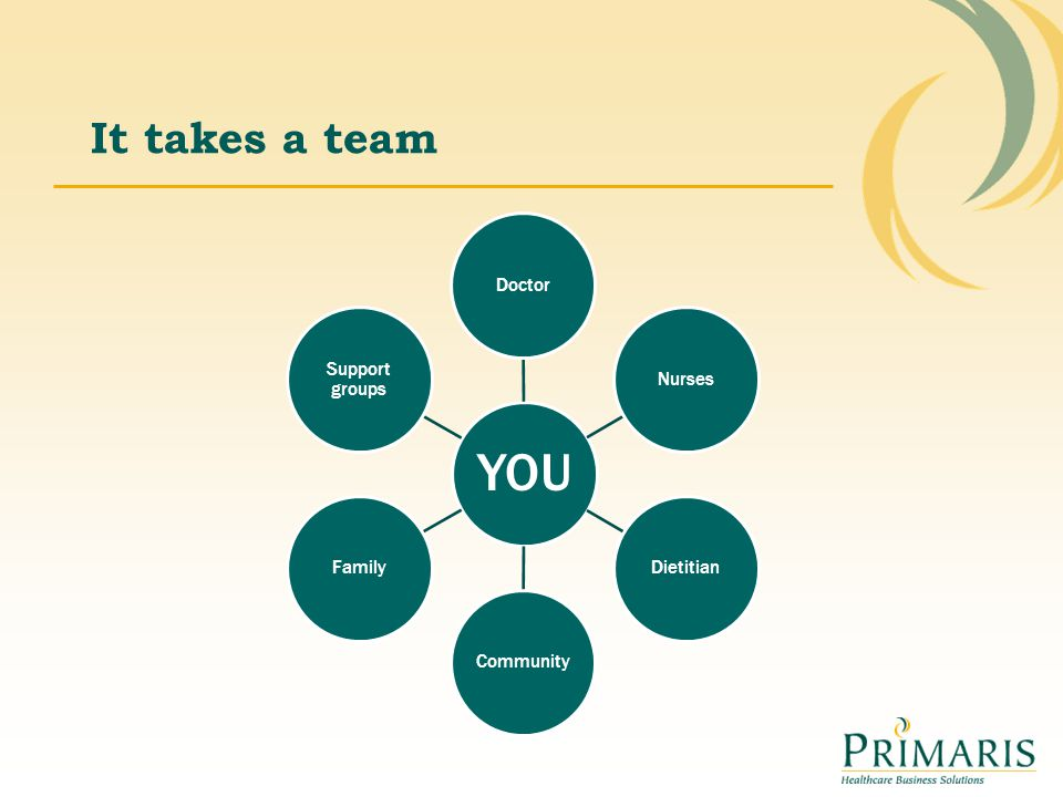 It takes a team YOU DoctorNursesDietitianCommunityFamily Support groups