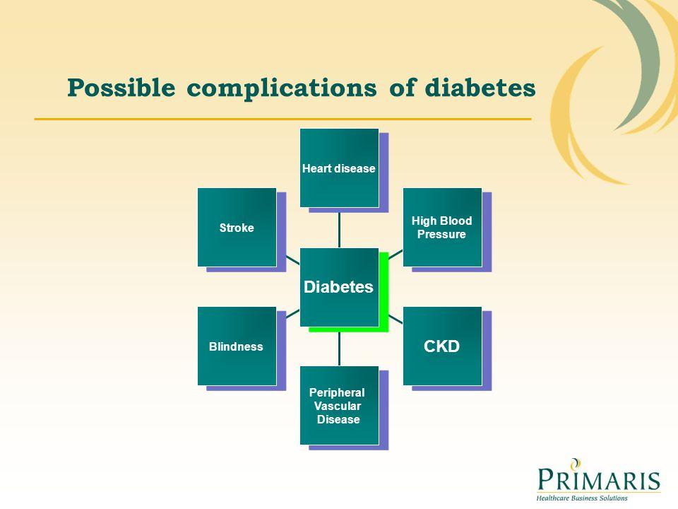 Possible complications of diabetes Stroke Blindness Peripheral Vascular Disease Peripheral Vascular Disease CKD High Blood Pressure Heart disease Diab