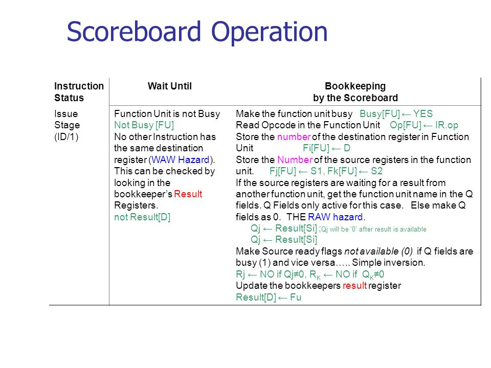 Scoreboard Operation Instruction Status Wait UntilBookkeeping by the Scoreboard Issue Stage (ID/1) Function Unit is not Busy Not Busy [FU] No other Instruction has the same destination register (WAW Hazard).