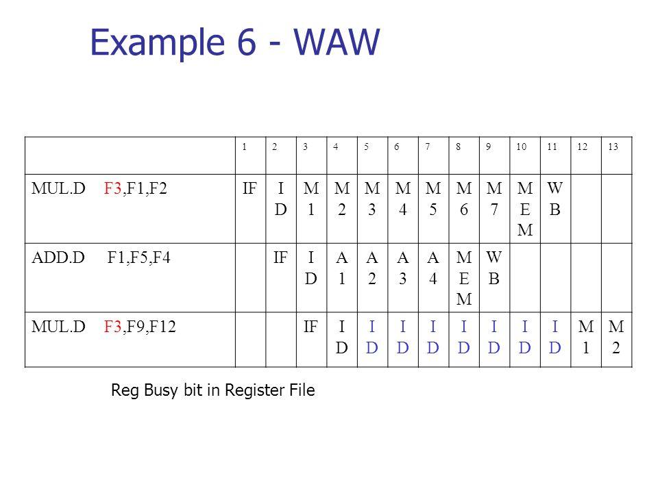 Example 6 - WAW 12345678910111213 MUL.D F3,F1,F2IFIDID M1M1 M2M2 M3M3 M4M4 M5M5 M6M6 M7M7 MEMMEM WBWB ADD.D F1,F5,F4IFIDID A1A1 A2A2 A3A3 A4A4 MEMMEM WBWB MUL.D F3,F9,F12IFIDID IDID IDID IDID IDID IDID IDID IDID M1M1 M2M2 Reg Busy bit in Register File