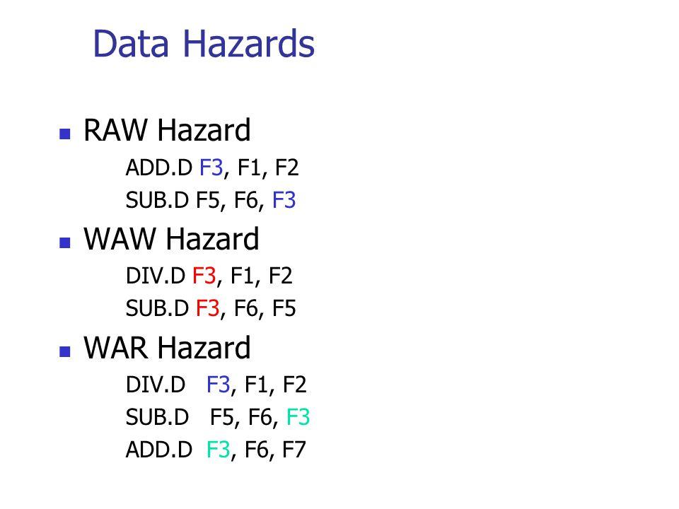 Data Hazards RAW Hazard ADD.D F3, F1, F2 SUB.D F5, F6, F3 WAW Hazard DIV.D F3, F1, F2 SUB.D F3, F6, F5 WAR Hazard DIV.D F3, F1, F2 SUB.D F5, F6, F3 ADD.D F3, F6, F7