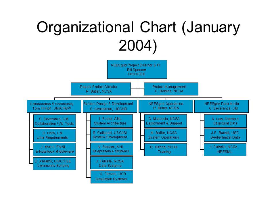 Organizational Chart (January 2004)