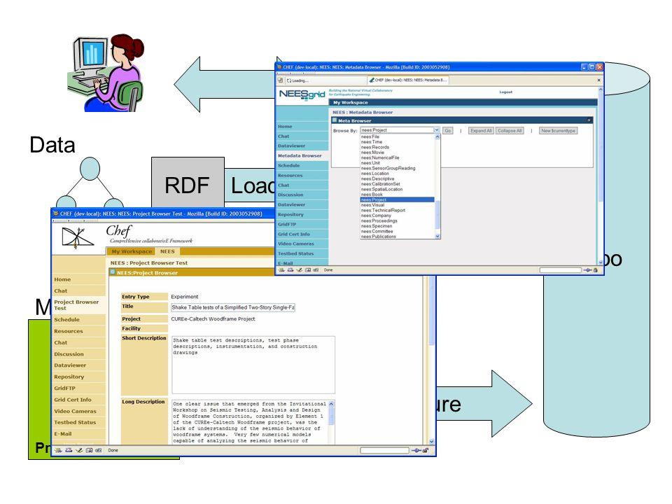 Protégé - 2K Models + Data Model Repo Models Configure Data Load Configure RDF/ OWL RDF