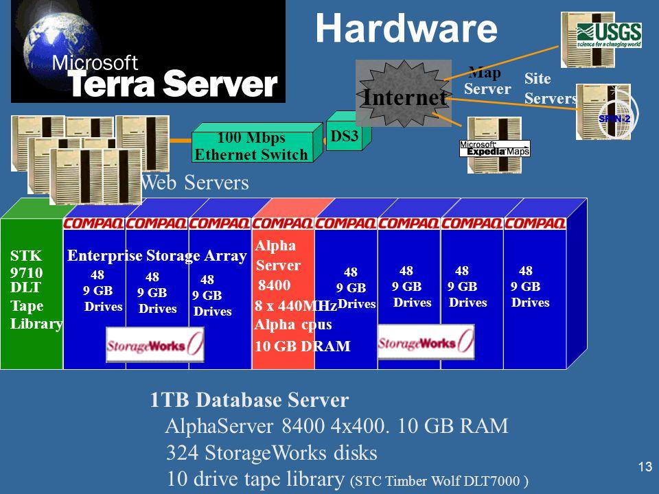 13 1TB Database Server AlphaServer 8400 4x400. 10 GB RAM 324 StorageWorks disks 10 drive tape library (STC Timber Wolf DLT7000 ) Hardware 100 Mbps Eth