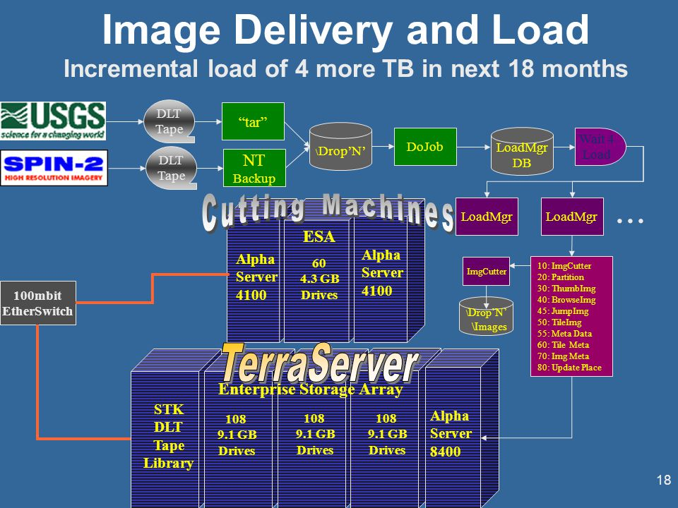 18 Image Delivery and Load Incremental load of 4 more TB in next 18 months DLT Tape tar \ Drop'N' DoJob Wait 4 Load LoadMgr DB 100mbit EtherSwitch 108 9.1 GB Drives Enterprise Storage Array Alpha Server 8400 108 9.1 GB Drives 108 9.1 GB Drives STK DLT Tape Library 60 4.3 GB Drives Alpha Server 4100 ESA Alpha Server 4100 LoadMgr DLT Tape NT Backup ImgCutter \ Drop'N' \Images 10: ImgCutter 20: Partition 30: ThumbImg 40: BrowseImg 45: JumpImg 50: TileImg 55: Meta Data 60: Tile Meta 70: Img Meta 80: Update Place...
