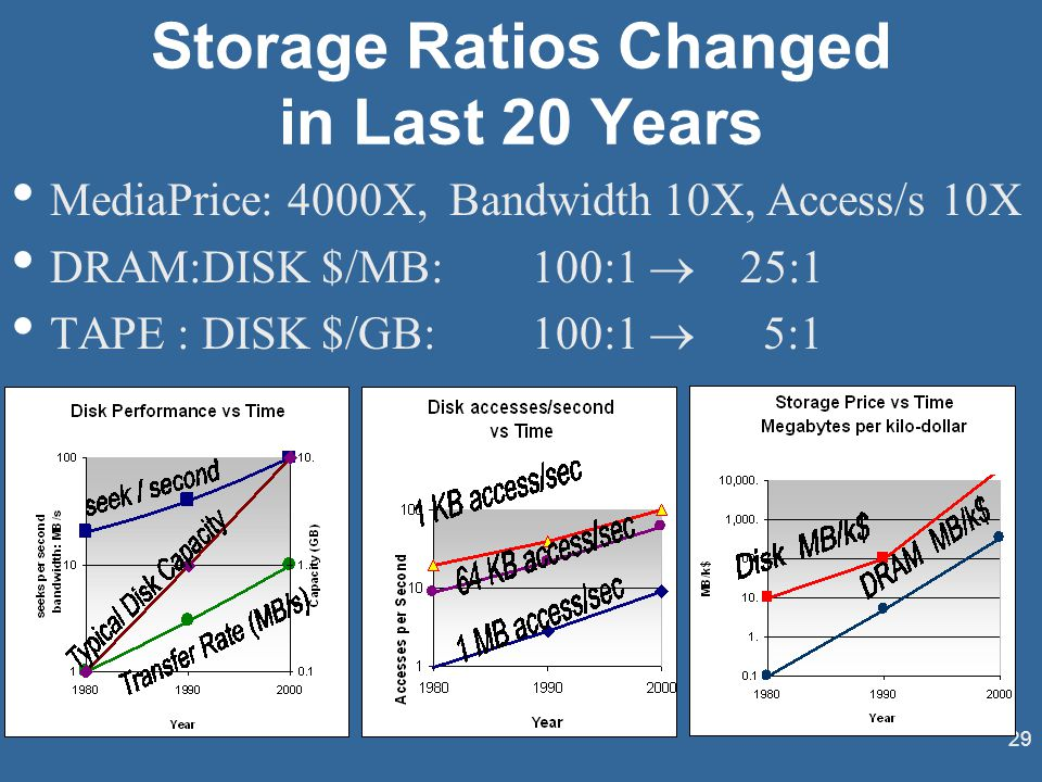 29 Storage Ratios Changed in Last 20 Years MediaPrice: 4000X, Bandwidth 10X, Access/s 10X DRAM:DISK $/MB: 100:1  25:1 TAPE : DISK $/GB:100:1  5:1