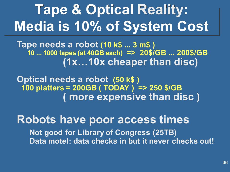 36 Tape & Optical Reality: Media is 10% of System Cost Tape needs a robot (10 k$...
