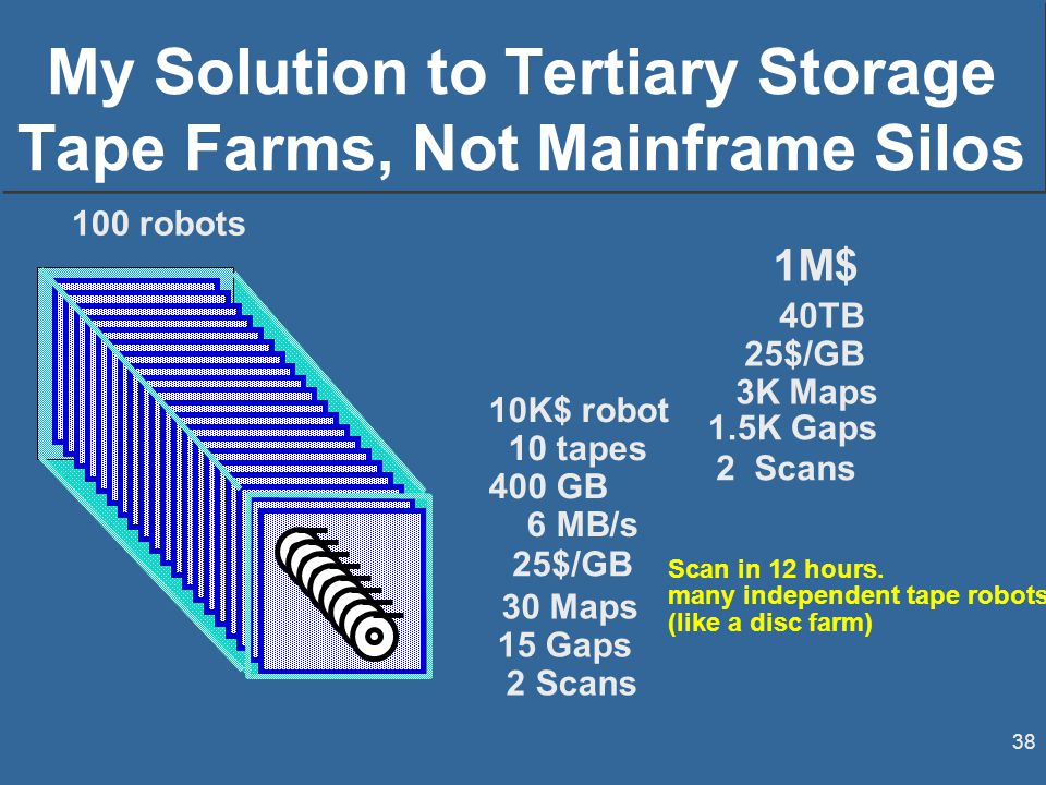 38 My Solution to Tertiary Storage Tape Farms, Not Mainframe Silos Scan in 12 hours.