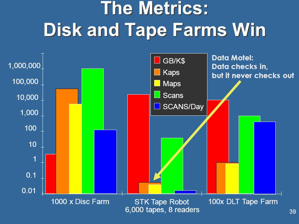 39 0.01 0.1 1 10 100 1,000 10,000 100,000 1,, 1000 xDisc Farm STK Tape Robot 6,000 tapes, 8 readers 100x DLTTape Farm GB/K$ Maps Scans SCANS/Day Kaps The Metrics: Disk and Tape Farms Win Data Motel: Data checks in, but it never checks out
