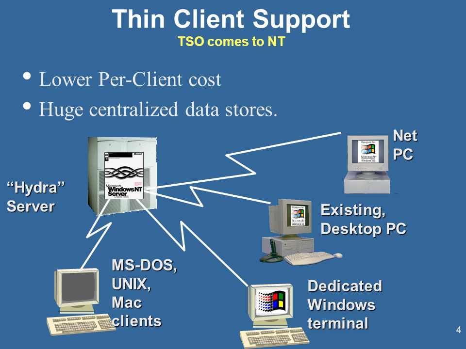 4 Hydra Server Dedicated Windows terminal Existing, Desktop PC MS-DOS,UNIX,Macclients Net PC Thin Client Support TSO comes to NT Lower Per-Client cost Huge centralized data stores.
