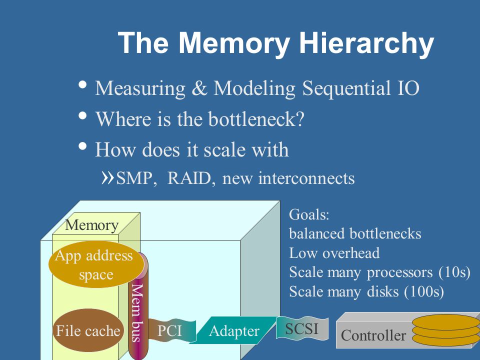 43 Controller The Memory Hierarchy Measuring & Modeling Sequential IO Where is the bottleneck.