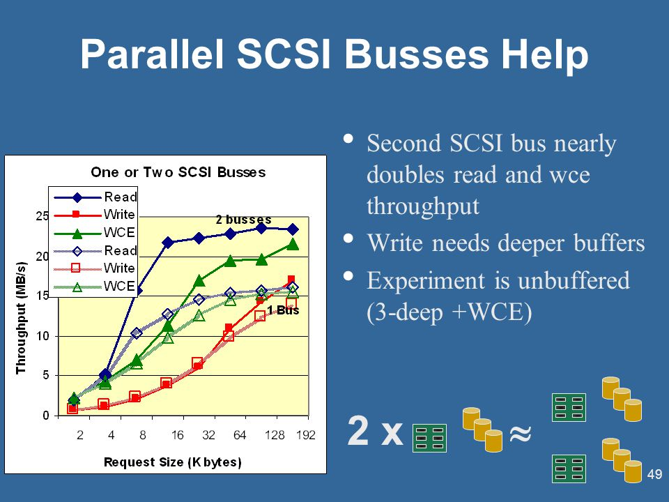 49 Parallel SCSI Busses Help Second SCSI bus nearly doubles read and wce throughput Write needs deeper buffers Experiment is unbuffered (3-deep +WCE)  2 x