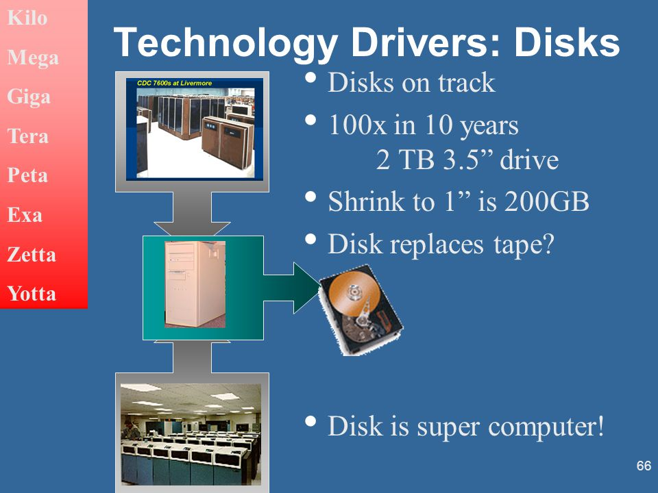 66 Technology Drivers: Disks Disks on track 100x in 10 years 2 TB 3.5 drive Shrink to 1 is 200GB Disk replaces tape.