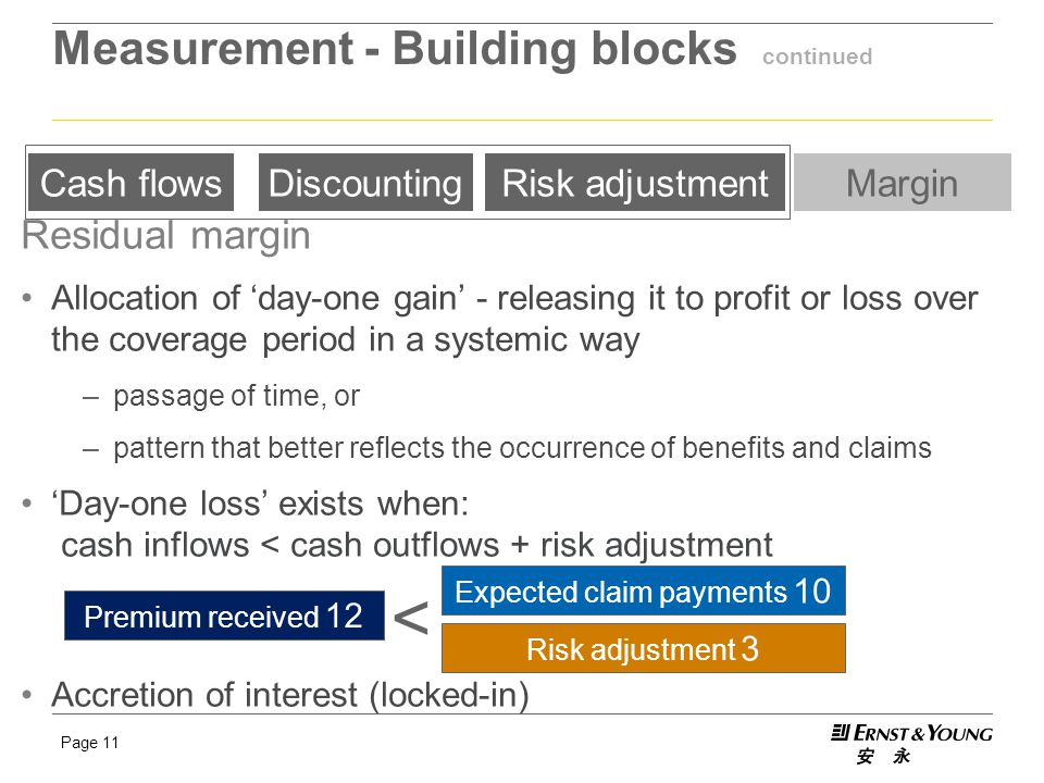 Page 11 Measurement - Building blocks continued Cash flowsDiscountingRisk adjustmentMargin Residual margin Allocation of 'day-one gain' - releasing it to profit or loss over the coverage period in a systemic way –passage of time, or –pattern that better reflects the occurrence of benefits and claims 'Day-one loss' exists when: cash inflows < cash outflows + risk adjustment Accretion of interest (locked-in) Premium received 12 Expected claim payments 10 Risk adjustment 3 <