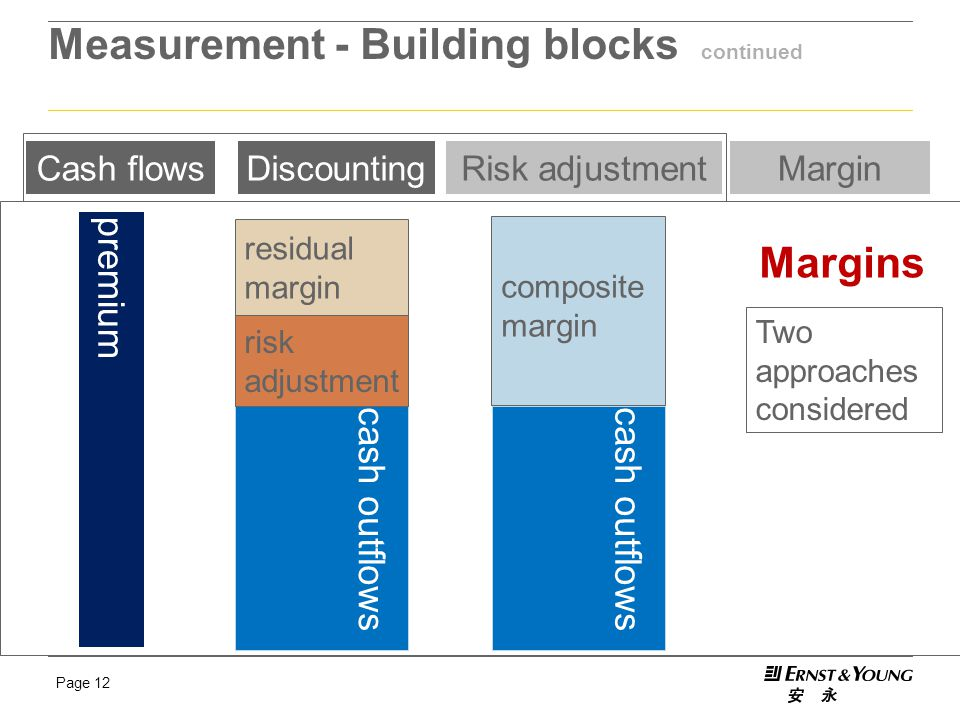 Page 12 Measurement - Building blocks continued Cash flowsDiscountingRisk adjustmentMargin premium risk adjustment residual margin Two approaches cons