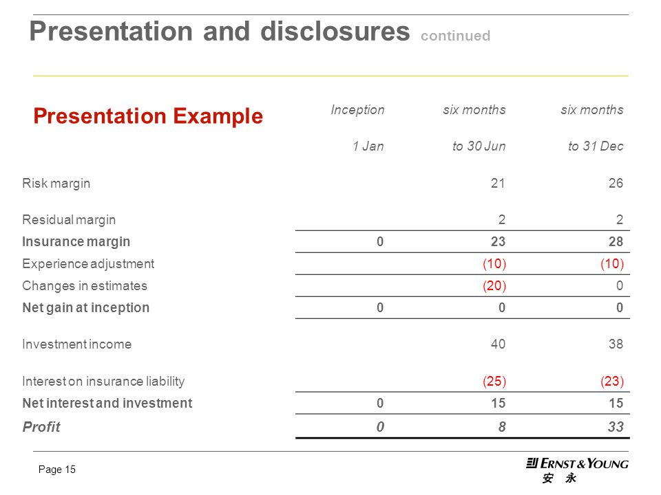 Page 15 Presentation and disclosures continued Presentation Example Inceptionsix months 1 Janto 30 Junto 31 Dec Risk margin2126 Residual margin22 Insu