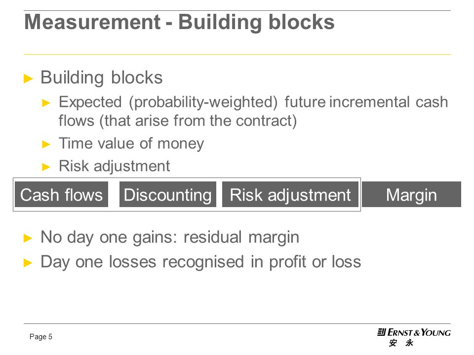 Page 5 Measurement - Building blocks ► Building blocks ► Expected (probability-weighted) future incremental cash flows (that arise from the contract)