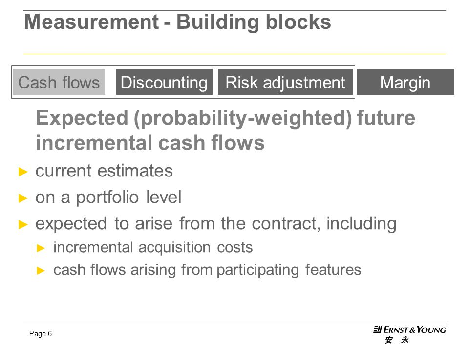 Page 6 Measurement - Building blocks Expected (probability-weighted) future incremental cash flows ► current estimates ► on a portfolio level ► expected to arise from the contract, including ► incremental acquisition costs ► cash flows arising from participating features Cash flowsDiscountingRisk adjustmentMargin