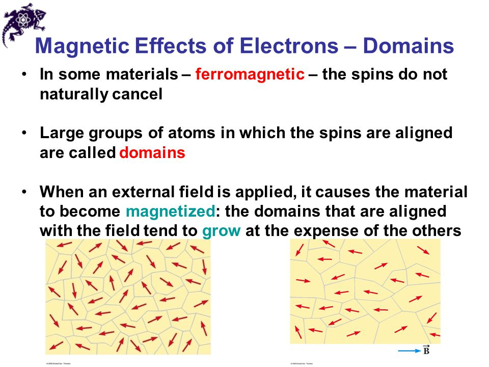 Magnetic Effects of Electrons – Domains In some materials – ferromagnetic – the spins do not naturally cancel Large groups of atoms in which the spins