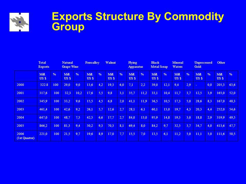 Exports Structure By Commodity Group Total Natural Ferroalloy Walnut Flying Black Mineral Unprocessed Other Exports Grape Wine Apparatus Metal Scrap Waters Gold Mill.