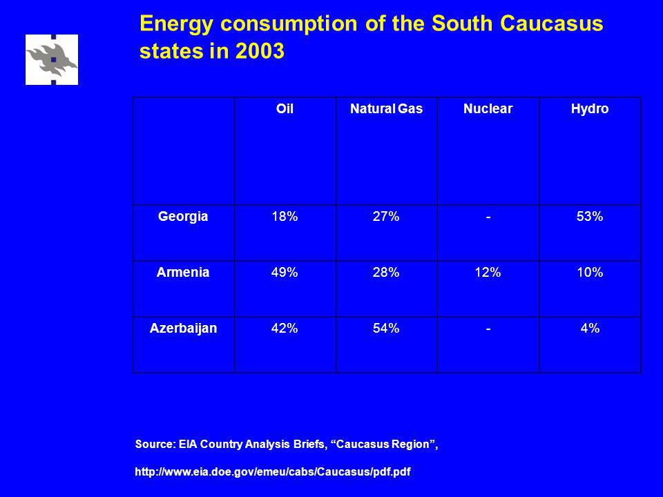 Energy consumption of the South Caucasus states in 2003 OilNatural GasNuclearHydro Georgia18%27%-53% Armenia49%28%12%10% Azerbaijan42%54%-4% Source: E