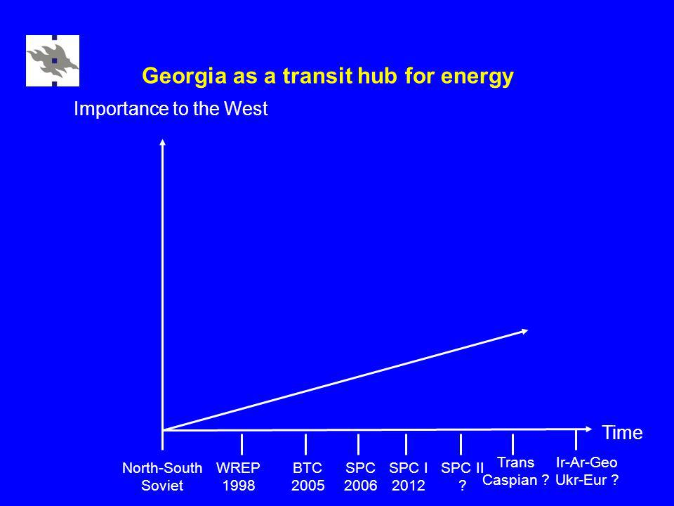 Georgia as a transit hub for energy Time Importance to the West WREP 1998 North-South Soviet BTC 2005 SPC 2006 SPC I 2012 SPC II .