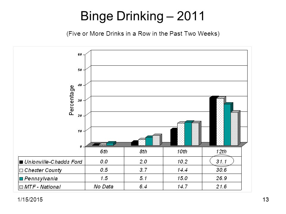 131/15/201513 Binge Drinking – 2011 (Five or More Drinks in a Row in the Past Two Weeks)