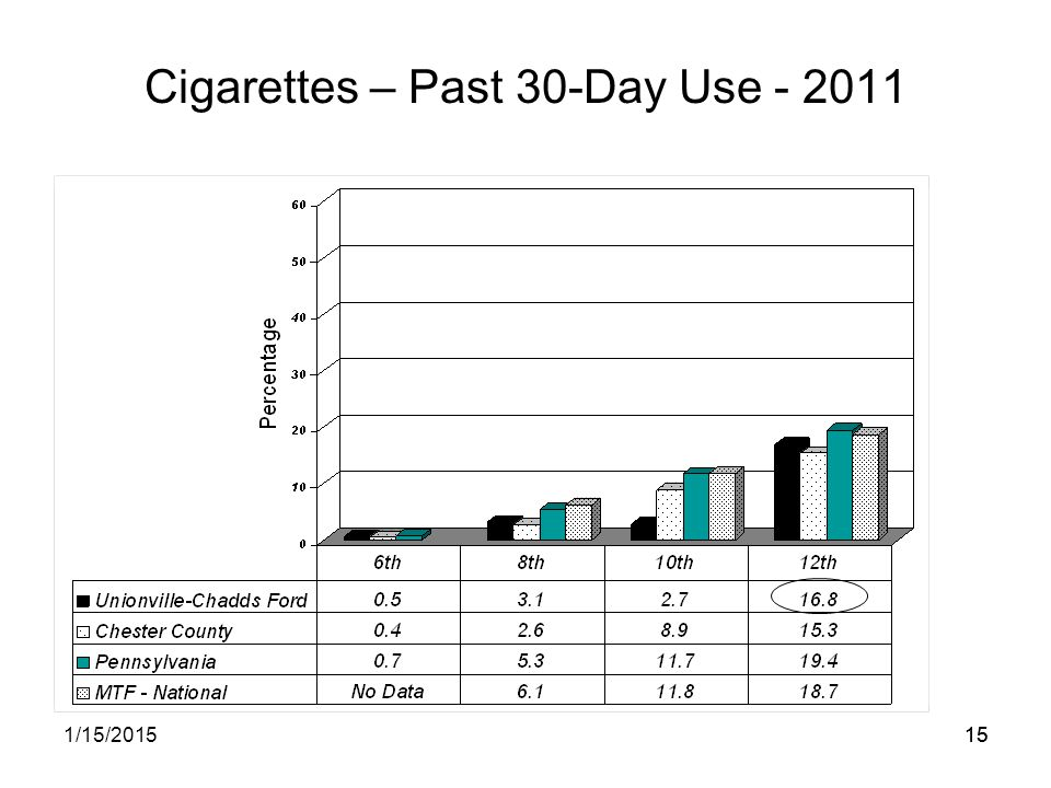 151/15/201515 Cigarettes – Past 30-Day Use - 2011