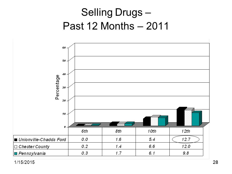 281/15/201528 Selling Drugs – Past 12 Months – 2011