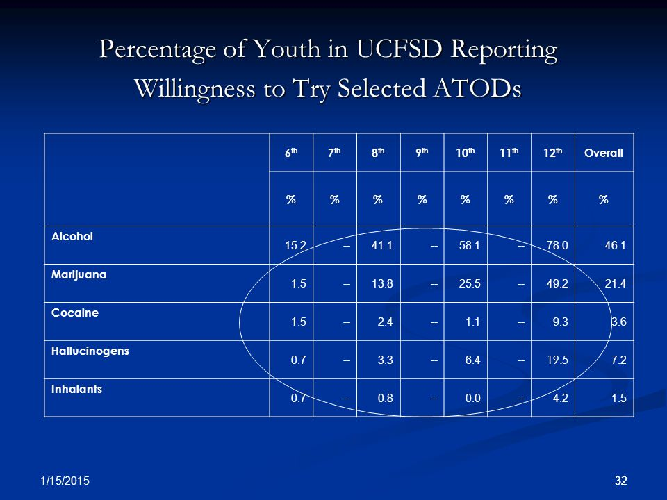 32 1/15/2015 32 Percentage of Youth in UCFSD Reporting Willingness to Try Selected ATODs 6 th 7 th 8 th 9 th 10 th 11 th 12 th Overall %%%% Alcohol 15.2 -- 41.1 -- 58.1 -- 78.046.1 Marijuana 1.5 -- 13.8 -- 25.5 -- 49.221.4 Cocaine 1.5 -- 2.4 -- 1.1 -- 9.33.6 Hallucinogens 0.7 -- 3.3 -- 6.4 --19.5 7.2 Inhalants 0.7 -- 0.8 -- 0.0 -- 4.21.5
