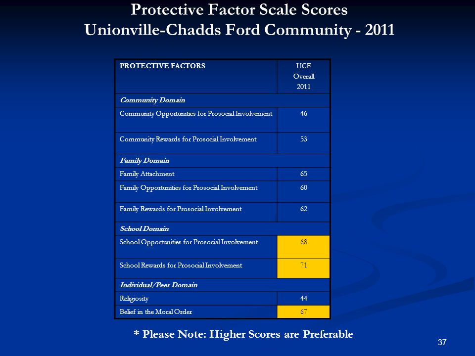 37 Protective Factor Scale Scores Unionville-Chadds Ford Community - 2011 * Please Note: Higher Scores are Preferable PROTECTIVE FACTORSUCF Overall 2011 Community Domain Community Opportunities for Prosocial Involvement46 Community Rewards for Prosocial Involvement53 Family Domain Family Attachment65 Family Opportunities for Prosocial Involvement60 Family Rewards for Prosocial Involvement62 School Domain School Opportunities for Prosocial Involvement68 School Rewards for Prosocial Involvement71 Individual/Peer Domain Religiosity44 Belief in the Moral Order67