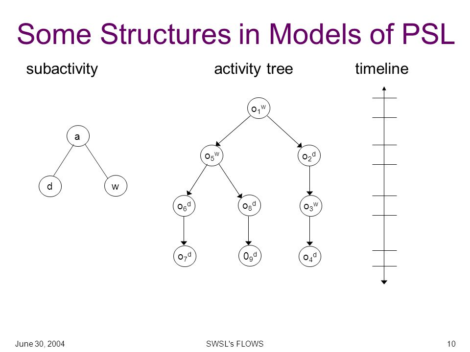 June 30, 2004SWSL s FLOWS10 Some Structures in Models of PSL subactivity activity treetimeline o1wo1w o2do2d o5wo5w o6do6d o8do8d o3wo3w o4do4d o7do7d 09d09d a d w