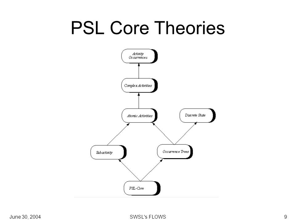 June 30, 2004SWSL s FLOWS9 PSL Core Theories