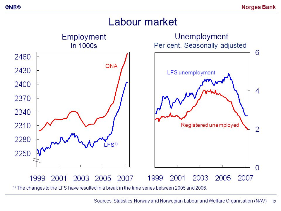 Norges Bank 12 Sources: Statistics Norway and Norwegian Labour and Welfare Organisation (NAV) Labour market 1) The changes to the LFS have resulted in a break in the time series between 2005 and 2006.