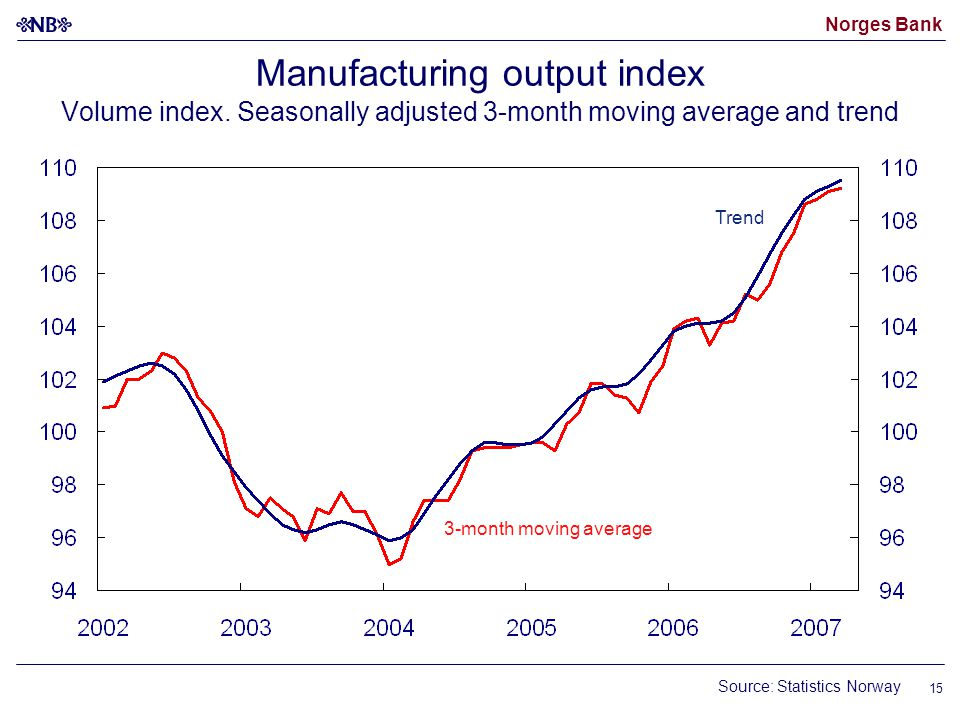Norges Bank 15 Manufacturing output index Volume index.
