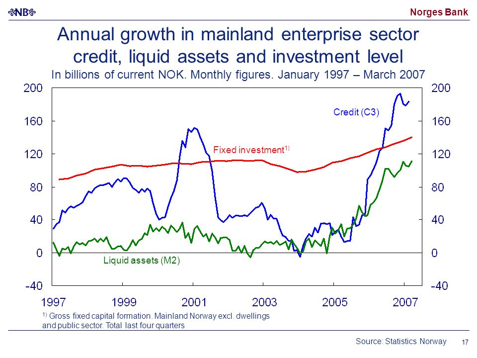 Norges Bank 17 Source: Statistics Norway Annual growth in mainland enterprise sector credit, liquid assets and investment level In billions of current NOK.