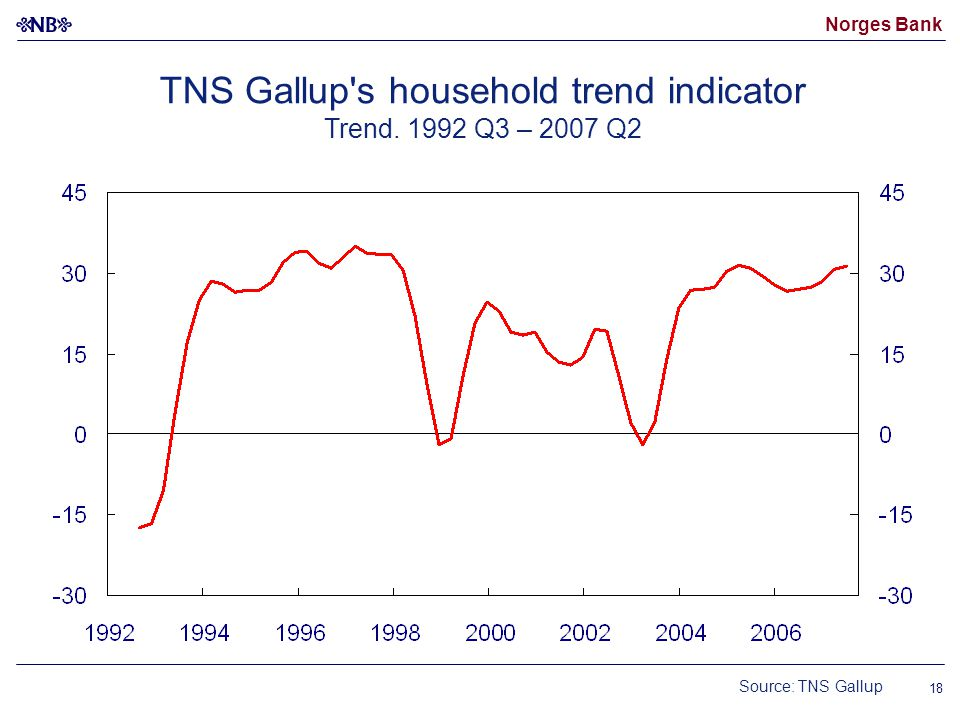 Norges Bank 18 Source: TNS Gallup TNS Gallup s household trend indicator Trend. 1992 Q3 – 2007 Q2