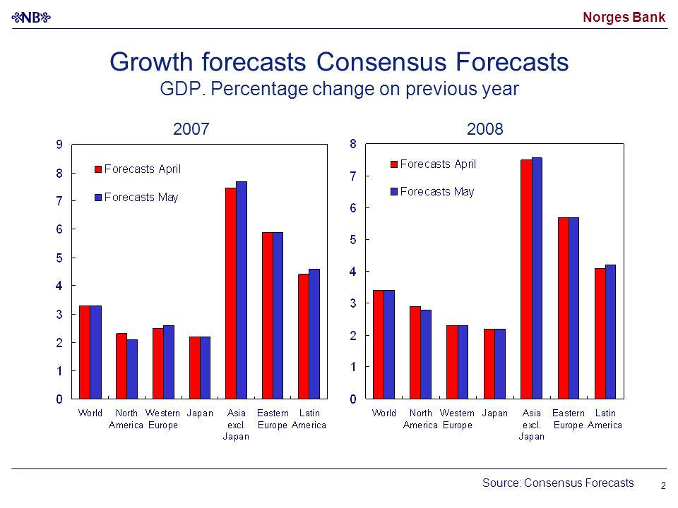 Norges Bank 2 20072008 Growth forecasts Consensus Forecasts GDP.