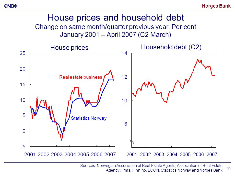 Norges Bank 21 House prices and household debt Change on same month/quarter previous year.