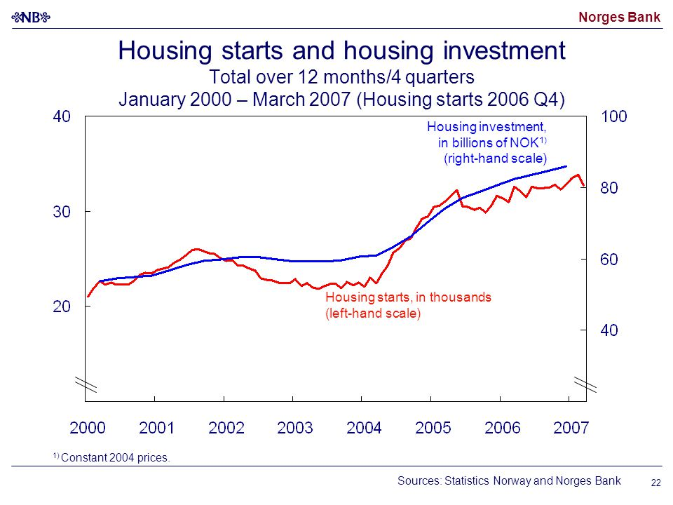 Norges Bank 22 Housing starts and housing investment Total over 12 months/4 quarters January 2000 – March 2007 (Housing starts 2006 Q4) Sources: Statistics Norway and Norges Bank 1) Constant 2004 prices.