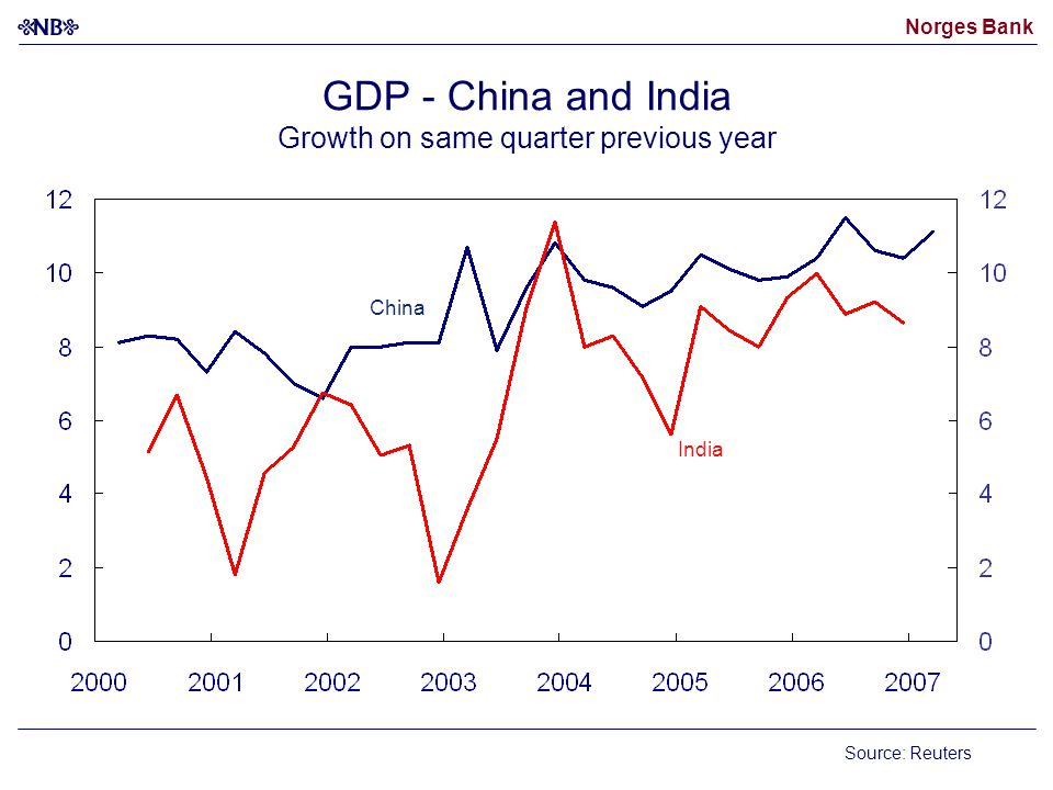 Norges Bank GDP - China and India Growth on same quarter previous year Source: Reuters China India