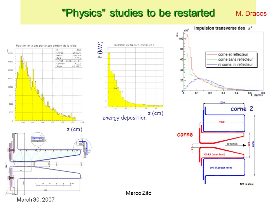 IDS CERN March 30, 2007 Marco Zito Physics studies to be restarted energy deposition z (cm) P (kW) z (cm) corne corne 2 M.