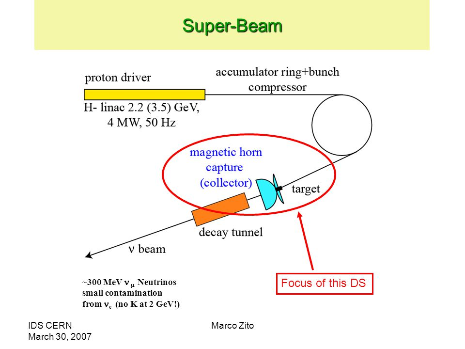 IDS CERN March 30, 2007 Marco Zito ~300 MeV  Neutrinos small contamination from e (no K at 2 GeV!)Super-Beam Focus of this DS