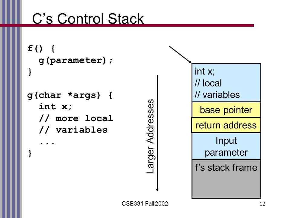 CSE331 Fall 200212 C's Control Stack f() { g(parameter); } g(char *args) { int x; // more local // variables...