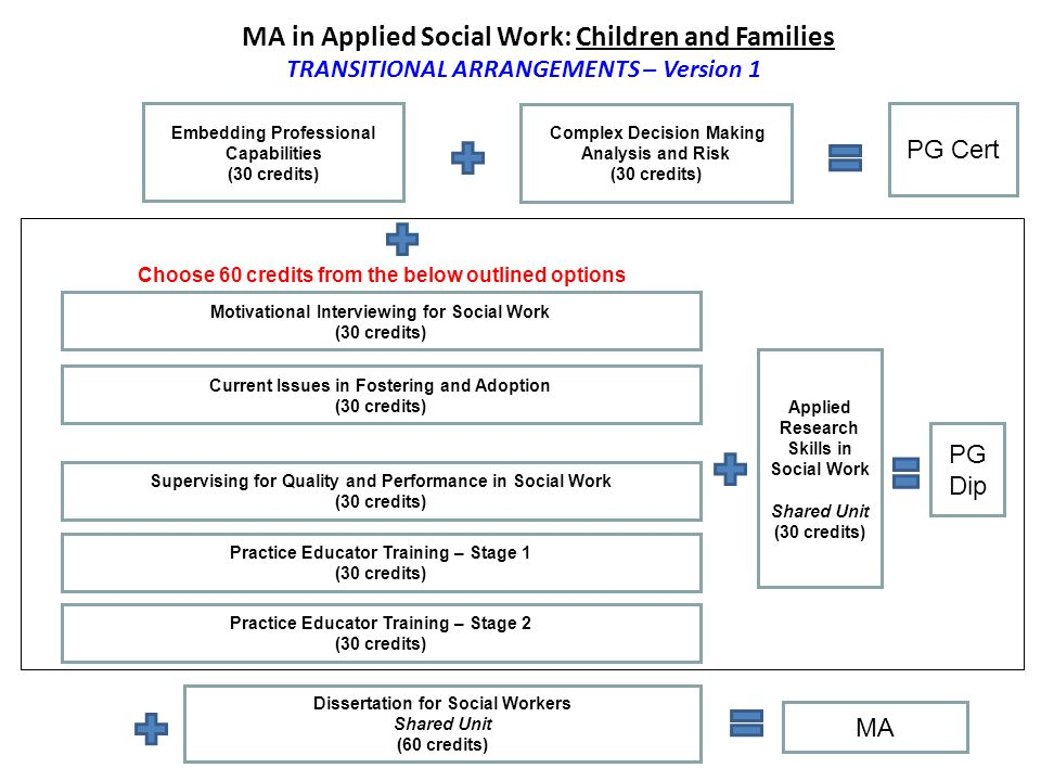 MA in Applied Social Work: Children and Families TRANSITIONAL ARRANGEMENTS – Version 1 Embedding Professional Capabilities (30 credits) Complex Decision Making Analysis and Risk (30 credits) PG Cert Applied Research Skills in Social Work Shared Unit (30 credits) PG Dip Current Issues in Fostering and Adoption (30 credits) Dissertation for Social Workers Shared Unit (60 credits) Supervising for Quality and Performance in Social Work (30 credits) MA Choose 60 credits from the below outlined options Practice Educator Training – Stage 1 (30 credits) Practice Educator Training – Stage 2 (30 credits) Motivational Interviewing for Social Work (30 credits)