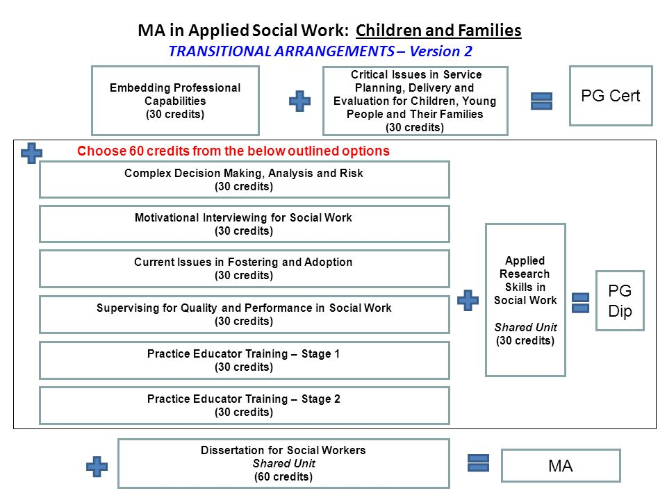 MA in Applied Social Work: Children and Families TRANSITIONAL ARRANGEMENTS – Version 2 Embedding Professional Capabilities (30 credits) Critical Issues in Service Planning, Delivery and Evaluation for Children, Young People and Their Families (30 credits) PG Cert Applied Research Skills in Social Work Shared Unit (30 credits) PG Dip Current Issues in Fostering and Adoption (30 credits) Dissertation for Social Workers Shared Unit (60 credits) Supervising for Quality and Performance in Social Work (30 credits) MA Choose 60 credits from the below outlined options Practice Educator Training – Stage 1 (30 credits) Practice Educator Training – Stage 2 (30 credits) Motivational Interviewing for Social Work (30 credits) Complex Decision Making, Analysis and Risk (30 credits)