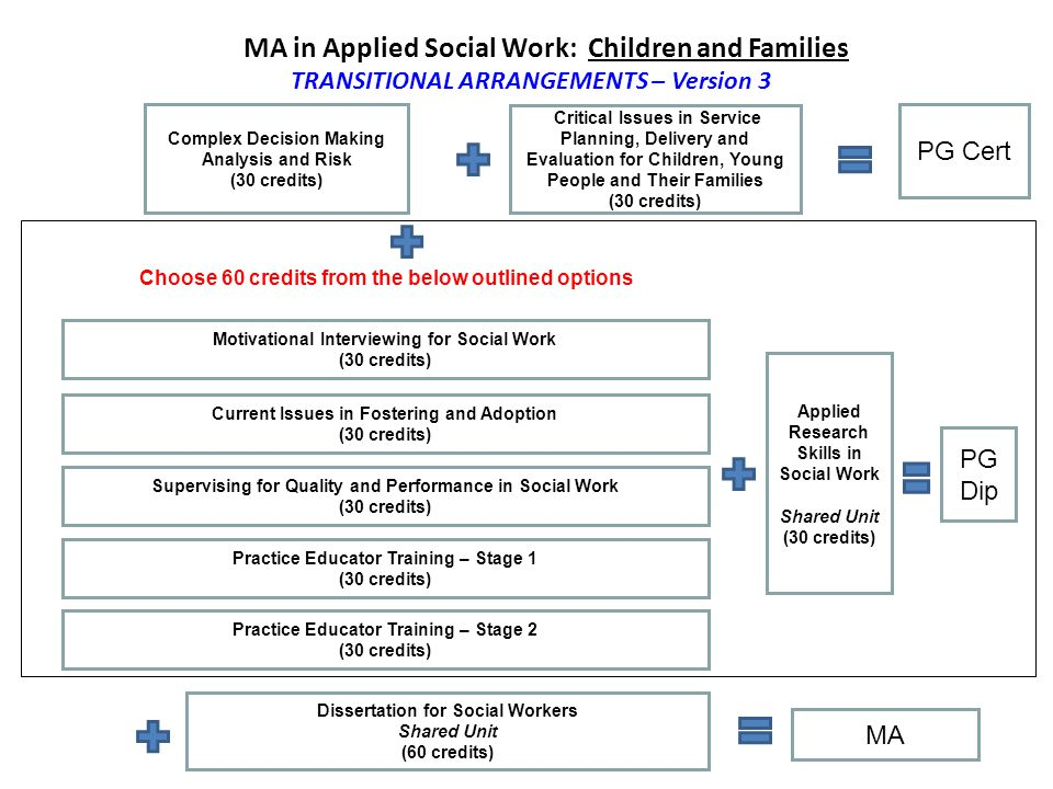 MA in Applied Social Work: Practice Education COURSE STRUCTURE AWAITING APPROVAL Practice Educator Training – Stage 1 (30 credits) Practice Educator Training – Stage 2 (30 credits) PG Cert Applied Research Skills in Social Work Shared Unit (30 credits) PG Dip Mentoring and Assessment for Learning (30 credits) Dissertation Shared Unit (60 credits) Applying Knowledge to Work Based Practice (30 credits) MA Choose 60 credits from the below outlined options Supervising for Quality and Performance in Social Work (30 credits)