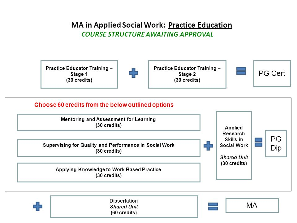MA in Applied Social Work: Practice Education TRANSITIONAL ARRANGEMENTS Mentoring and Assessment for Learning (30 credits) Practice Educator Training – Stage 2 (30 credits) PG Cert Applied Research Skills in Social Work Shared Unit (30 credits) PG Dip Dissertation Shared Unit (60 credits) Applying Knowledge to Work Based Practice (30 credits) MA Choose 60 credits from the below outlined options Supervising for Quality and Performance in Social Work (30 credits)